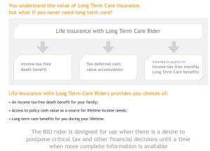 life insurance with added LTC similar to long term care policy