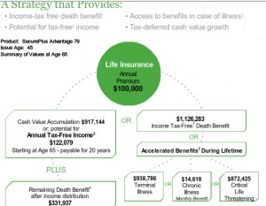 life insurance you do not have to die to use
