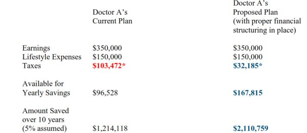 helped doctors save more and protect their cash flow