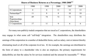 deductions corporations