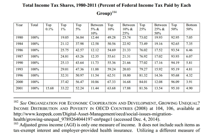fed income tax