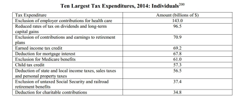 tax expend