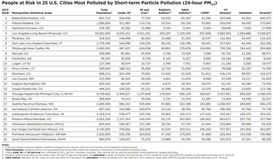 2013-air-polluted-states-in-usa