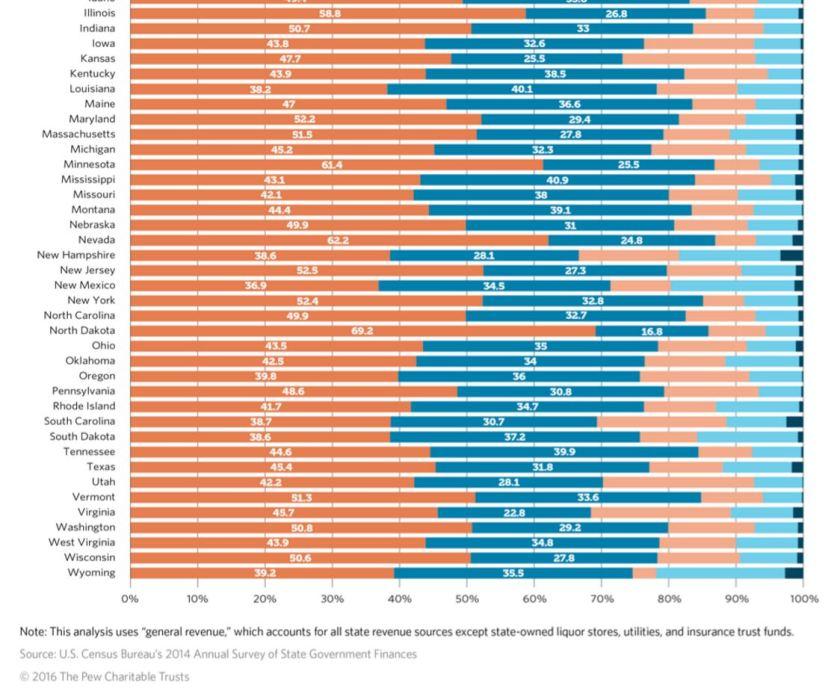 where-states-get-their-money-2