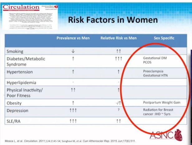 women CVD under 55 and over 55 p3.JPG