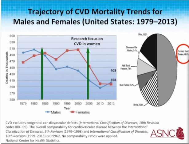 women-cvd-under-55-and-over-55