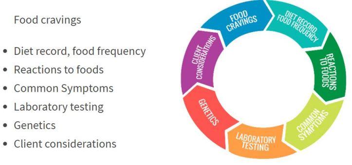 7 bionutrition