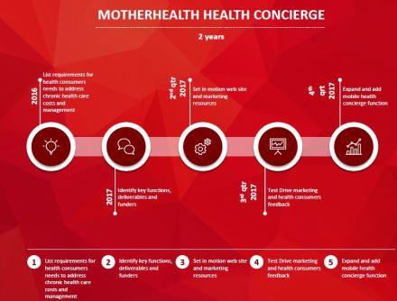 seed motherhealth