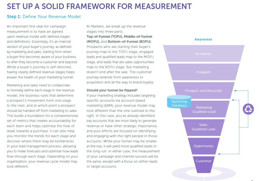 B2B marketer's guide to decoding metrics.JPG