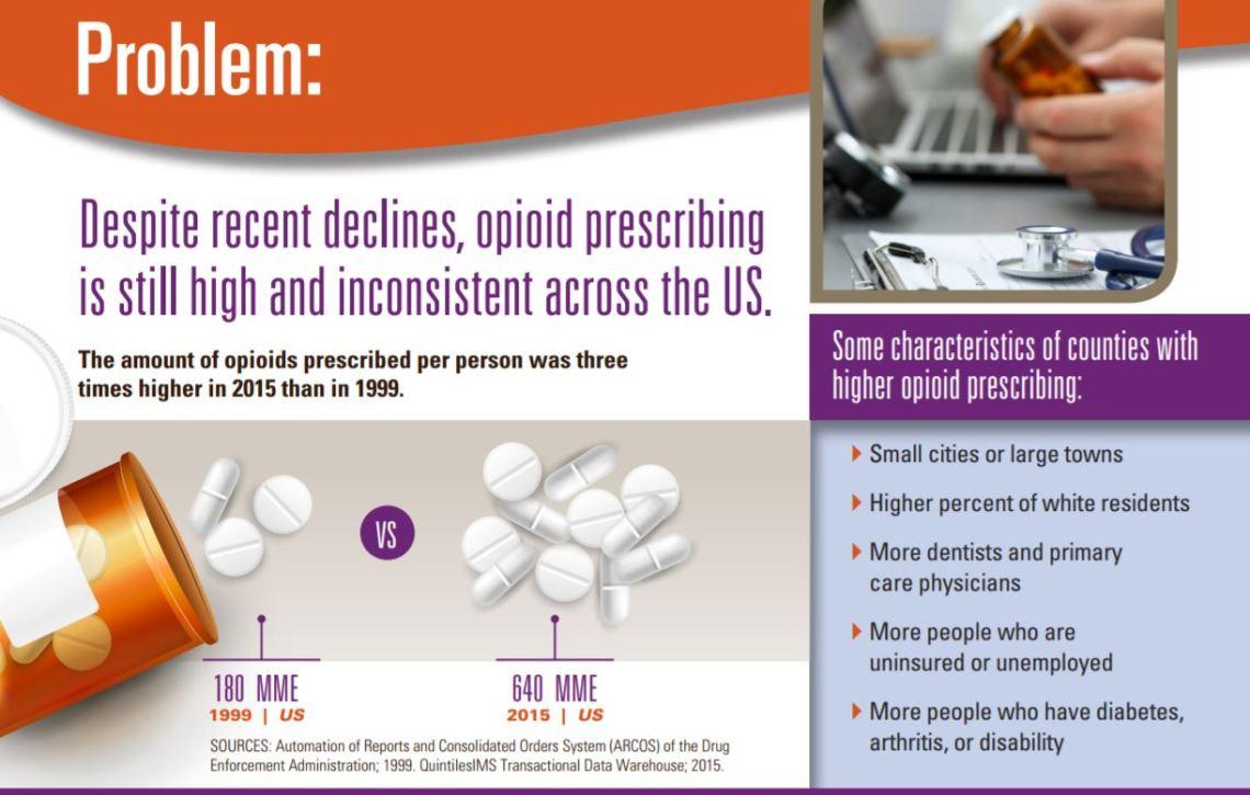opioid counties 2