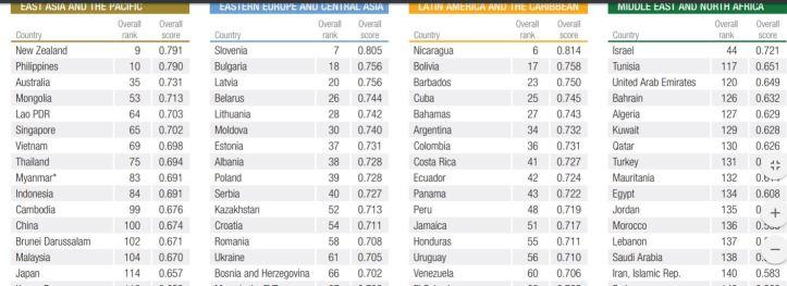 global rank 4.JPG